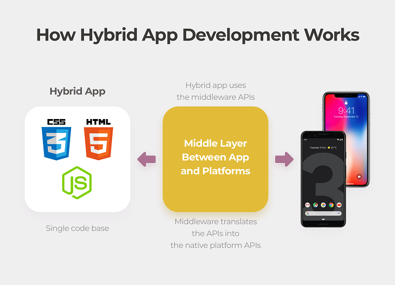 How hybrid App development Works