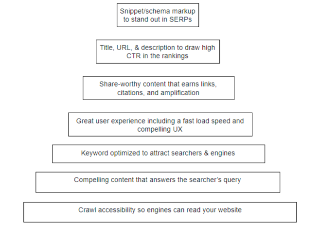 The Hierarchy of SEO