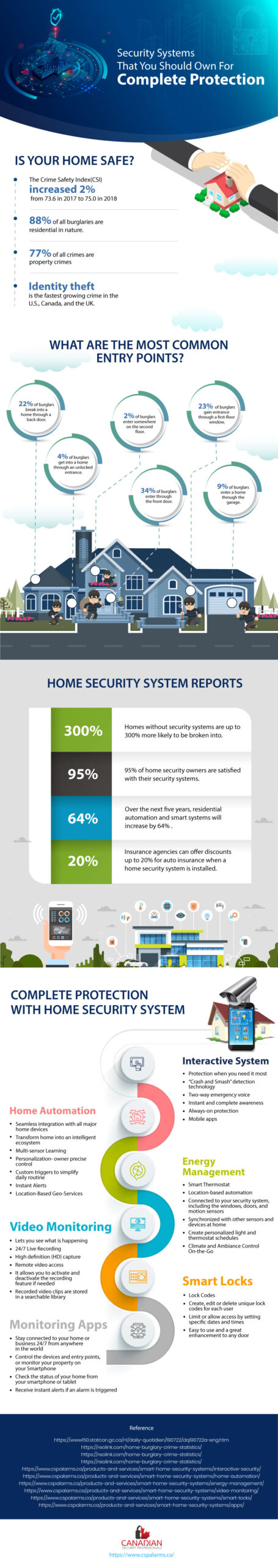 How (and Why) Security Systems Provide Complete Protection for Your Home