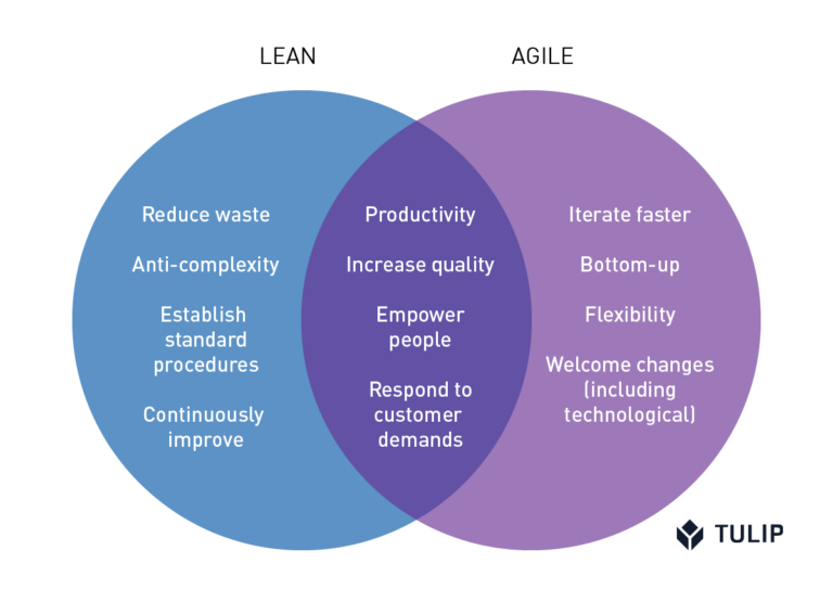 The intersection and difference between Agile Manufacturing and Lean Manufacturing