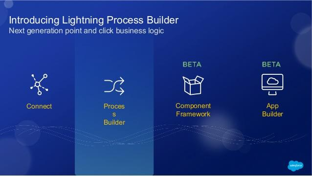 Salesforce 1 And Lightning