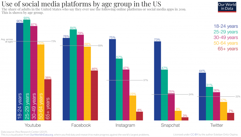 Social Media platforms by age group
